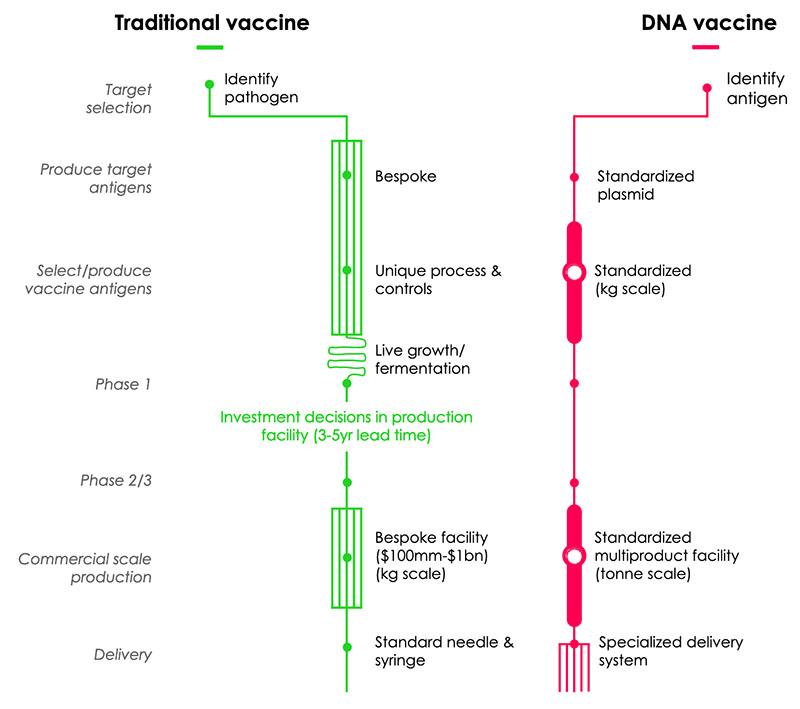 traditional vs dna vaccine comparison